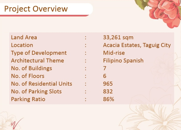 Ivory Wood Acacia Estates Project Overview