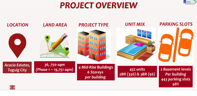 Project Overview of Mulberry Place